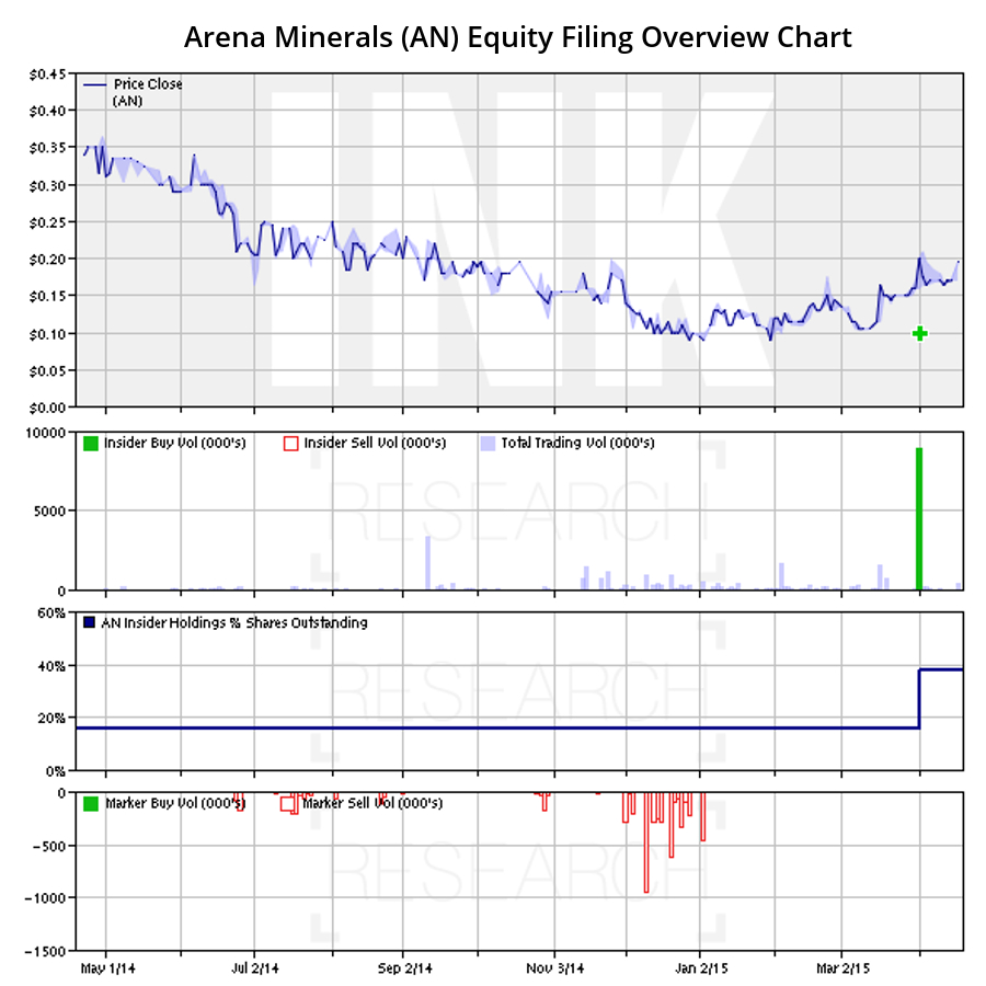 Arena Minerals Equity Filing Overview Chart